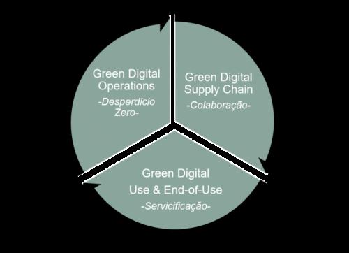 Ciclo de transformação digital