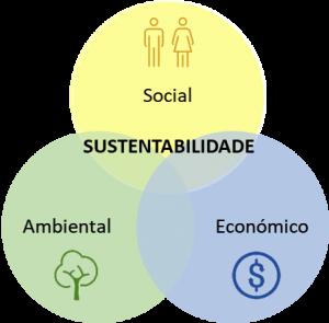 Ciclo de sustentabilidade