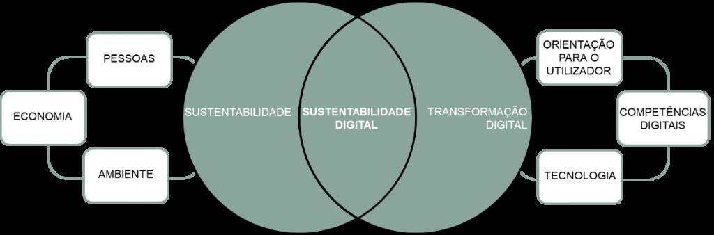 ciclo de sutentabiliodade digital